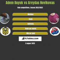 Adem Buyuk vs Arvydas Novikovas h2h player stats