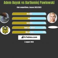 Adem Buyuk vs Bartłomiej Pawłowski h2h player stats