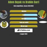 Adem Buyuk vs Brahim Darri h2h player stats