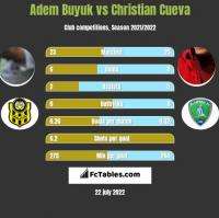 Adem Buyuk vs Christian Cueva h2h player stats