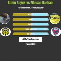 Adem Buyuk vs Elbasan Rashani h2h player stats