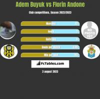 Adem Buyuk vs Florin Andone h2h player stats