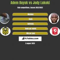 Adem Buyuk vs Jody Lukoki h2h player stats
