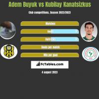 Adem Buyuk vs Kubilay Kanatsizkus h2h player stats