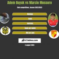 Adem Buyuk vs Marcio Mossoro h2h player stats