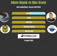 Adem Buyuk vs Max Kruse h2h player stats