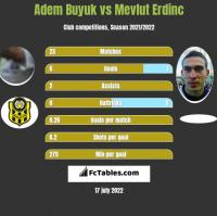 Adem Buyuk vs Mevlut Erdinc h2h player stats