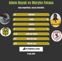 Adem Buyuk vs Moryke Fofana h2h player stats