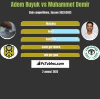 Adem Buyuk vs Muhammet Demir h2h player stats