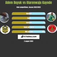 Adem Buyuk vs Olarenwaju Kayode h2h player stats