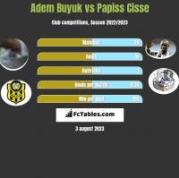 Adem Buyuk vs Papiss Cisse h2h player stats