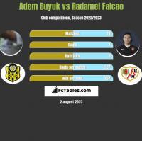 Adem Buyuk vs Radamel Falcao h2h player stats