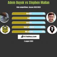 Adem Buyuk vs Stephen Mallan h2h player stats