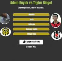 Adem Buyuk vs Tayfur Bingol h2h player stats