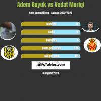 Adem Buyuk vs Vedat Muriqi h2h player stats