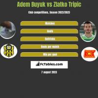 Adem Buyuk vs Zlatko Tripic h2h player stats