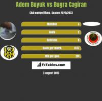 Adem Buyuk vs Bugra Cagiran h2h player stats