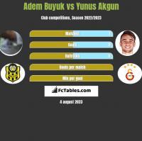 Adem Buyuk vs Yunus Akgun h2h player stats
