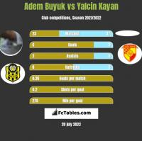 Adem Buyuk vs Yalcin Kayan h2h player stats