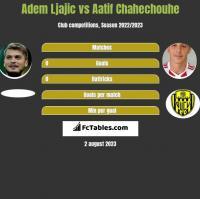 Adem Ljajic vs Aatif Chahechouhe h2h player stats