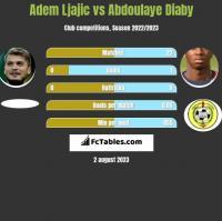 Adem Ljajić vs Abdoulaye Diaby h2h player stats