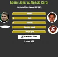 Adem Ljajic vs Alessio Cerci h2h player stats