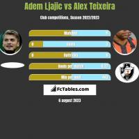 Adem Ljajic vs Alex Teixeira h2h player stats