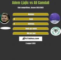Adem Ljajic vs Ali Camdali h2h player stats