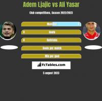 Adem Ljajic vs Ali Yasar h2h player stats
