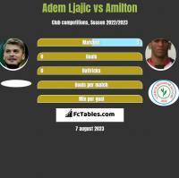 Adem Ljajic vs Amilton h2h player stats
