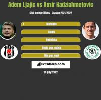 Adem Ljajic vs Amir Hadziahmetovic h2h player stats