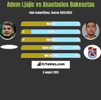 Adem Ljajic vs Anastasios Bakesetas h2h player stats