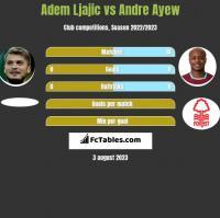 Adem Ljajić vs Andre Ayew h2h player stats