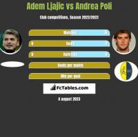 Adem Ljajic vs Andrea Poli h2h player stats