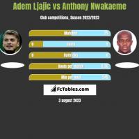 Adem Ljajic vs Anthony Nwakaeme h2h player stats