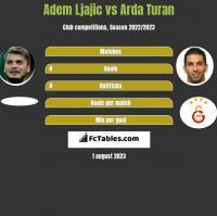 Adem Ljajić vs Arda Turan h2h player stats