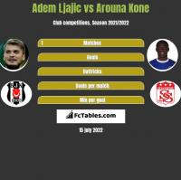 Adem Ljajic vs Arouna Kone h2h player stats