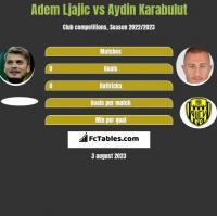 Adem Ljajic vs Aydin Karabulut h2h player stats