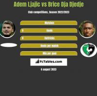 Adem Ljajic vs Brice Dja Djedje h2h player stats