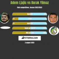 Adem Ljajic vs Burak Yilmaz h2h player stats