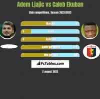 Adem Ljajic vs Caleb Ekuban h2h player stats