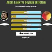 Adem Ljajic vs Ceyhun Gulselam h2h player stats