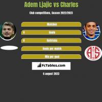 Adem Ljajic vs Charles h2h player stats
