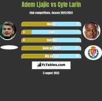 Adem Ljajic vs Cyle Larin h2h player stats
