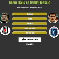 Adem Ljajić vs Danijel Aleksić h2h player stats