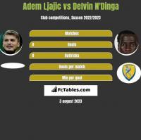 Adem Ljajic vs Delvin N'Dinga h2h player stats