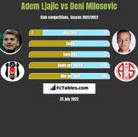Adem Ljajic vs Deni Milosevic h2h player stats