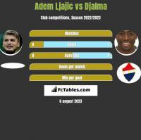 Adem Ljajic vs Djalma h2h player stats