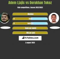Adem Ljajic vs Dorukhan Tokoz h2h player stats