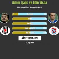 Adem Ljajić vs Edin Visća h2h player stats